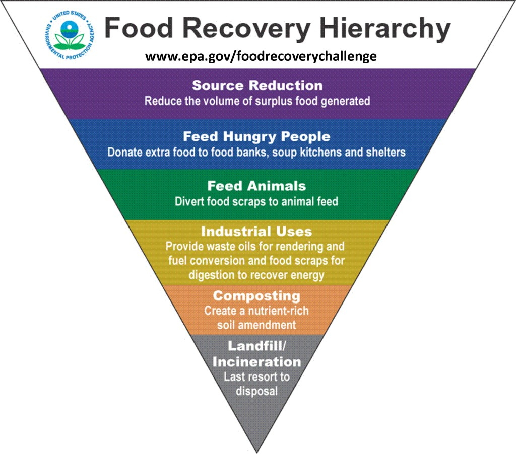 Food-Recovery-Hierarchy-with-new-URL