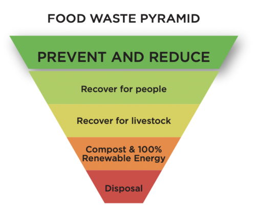 Food Recovery Hierarchy, a pyramid that shows the priority of food waste recovery and recycling, with biogas before disposal
